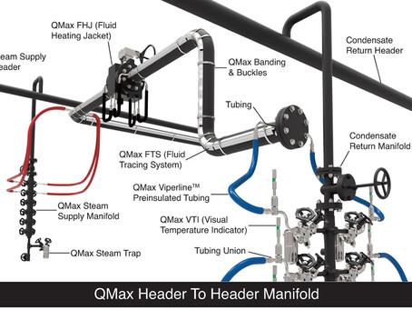 Why you should consider adding a manifold to your system.