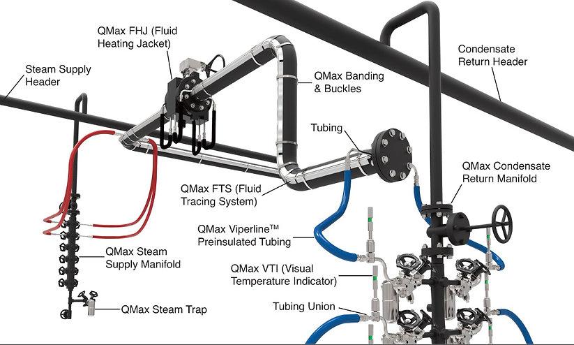 QMax | Steam Tracing | Manifold to Manifold