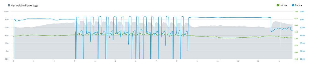 """Die graue Kurve zeigt die Sauerstoffsättigung, die hier mit """"Hemoglobin Percentage"""" bezeichnet wird. Auffallend ist, dass die Werte während der Sprint-Intervalle (Hill Repeats) rapide sinken, dann jedoch in den Erholungsphasen fast ebenso schnell wieder steigen. Ebenfalls bemerkenswert ist, dass höhere Leistungen / Paces keine grössere Sauerstoffaufnahme nach sich ziehen. """"Mehr ist mehr"""" stimmt also offensichtlich nicht, daraus herleiten kann man auch, dass das intensivste Training nicht immer die besten Reize setzt. Diese Erkenntnis kann durchaus bei der Trainingssteuerung helfen."""
