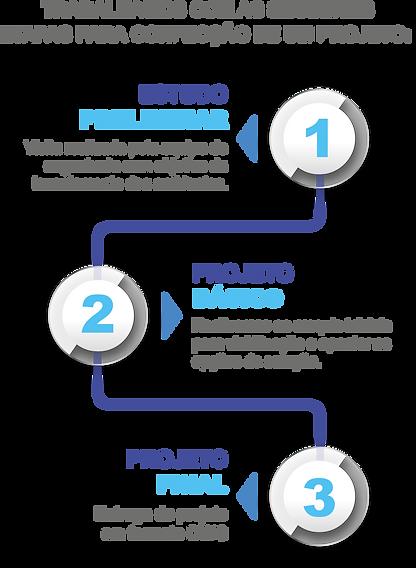 Projetos_timeline_Ap.png