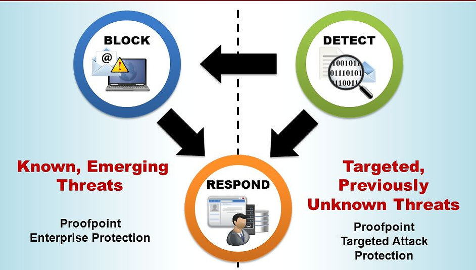 Proofpoint Email Security Filtering