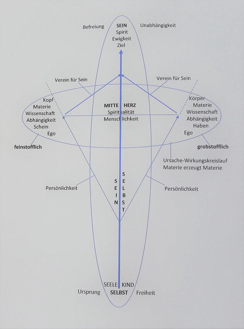 Jogis_Erklärungsmodell-VfS_(3).jpg