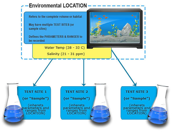 ENV_Locations-and-Test-Sites.jpg