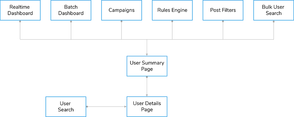 User Summary Page Task Flow.png