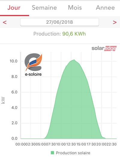 e-solaire, Misez sur le soleil !