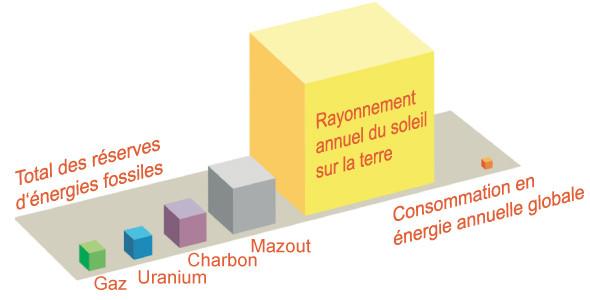 e-solaire, énergie solaire profitez !
