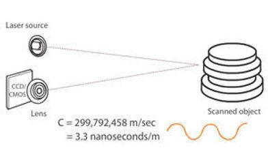 3D_Scanner_Laser_Phase_Shift.jpg