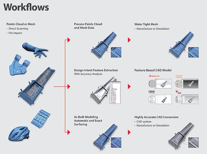 workflows-design-x-geomagic.png