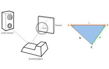 3DSystems-Scanners--Laser-Triangulation.