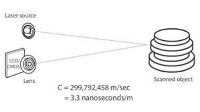 3D_Scanner_Laser_Pulse-based.jpg