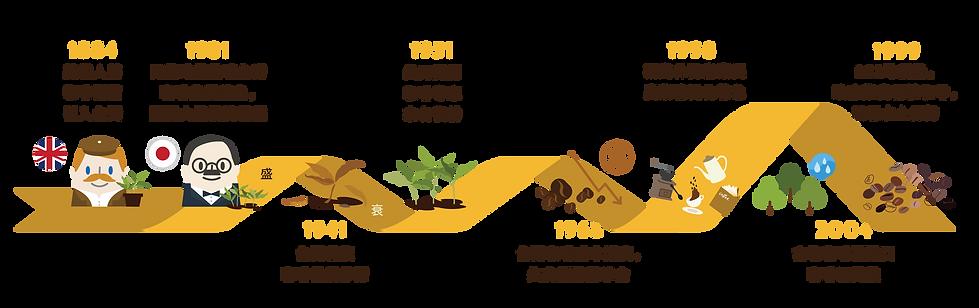 台灣咖啡興衰.png