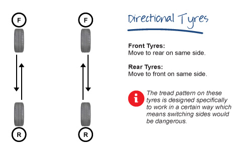 Directional tyres