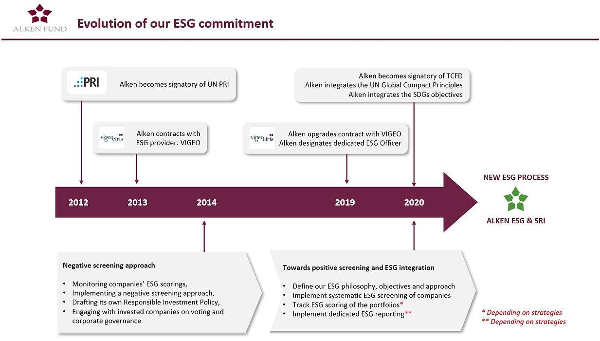 Evolution of our commitment.JPG