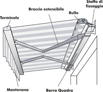 Struttura Tende da Sole nel Veneto