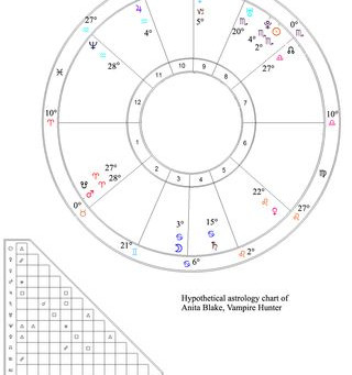 Speculations on the Astrology of Anita Blake, Vampire Hunter