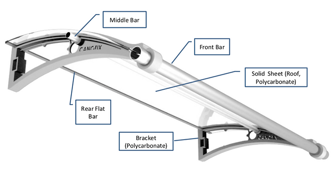 Canofix Canopy Overview