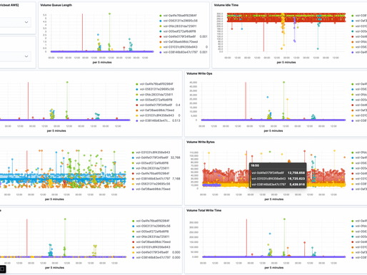 Monitoring AWS Managed Services using Elastic