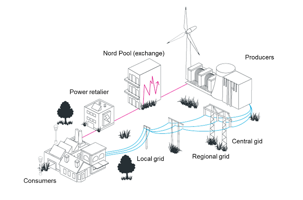 "Figure 1 – The ""coordination layer"" (in pink) and the ""physical layer"" (in blue) of the Nordic power system."