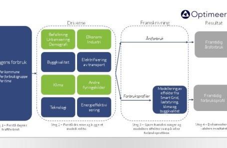 Modell for framtidig kraftetterspørsel i alminnelig forsyning