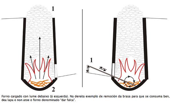 Esquema de una caleira típica de Mondoñedo (Lugo) Galicia España