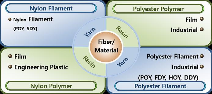 business-portfolio-fiber-material.png