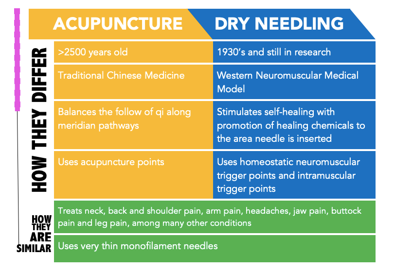 Acupuncture vs Dry Needling Treatments Chart