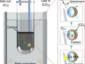 Liquid metal proven to be cheap and efficient CO2 converter