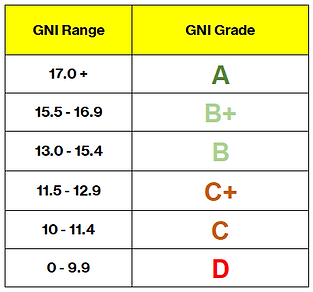 GNI range extended.png