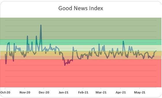 GNI Chart 5-31-21.jpg