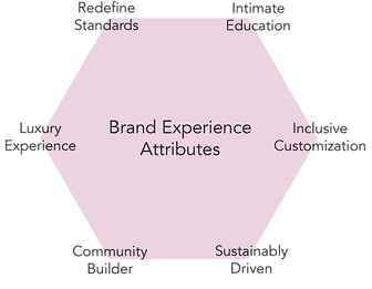 brand experience attributes.png