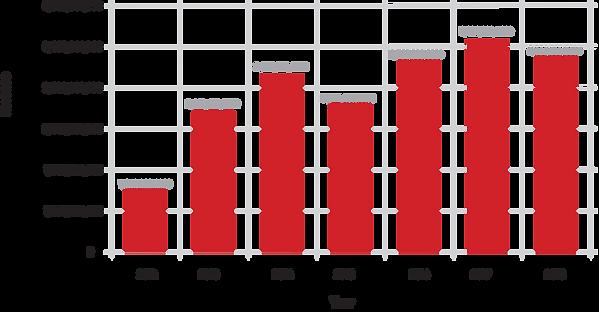 jordan revenue graph.png