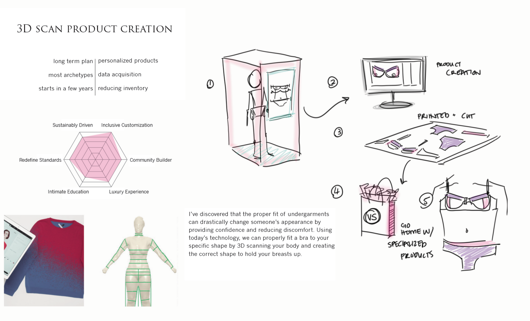 3D Product Creation