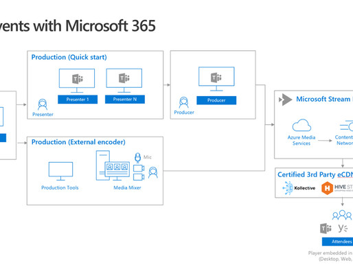 #MicrosoftTeams– Live Events
