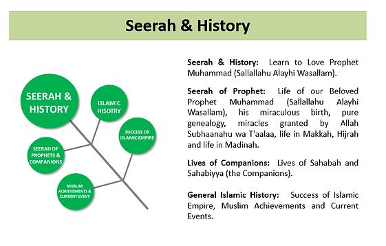 Curriculum Seerah.PNG