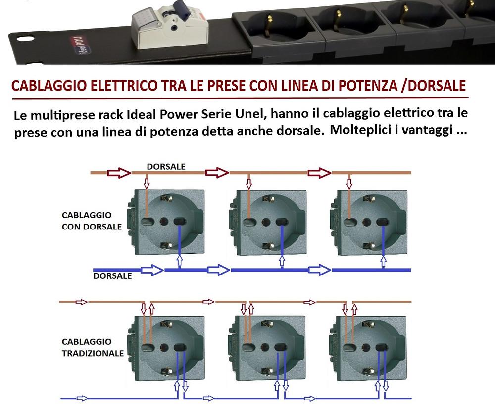 Schema elettrico del cablaggio tra le prese nella Mulipresa Professionale IdealPdu