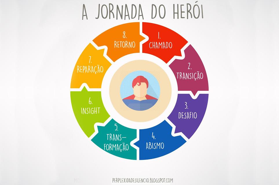A jornada do herói e o Storytelling para entrevistas de emprego em Inglês   Flow Idiomas