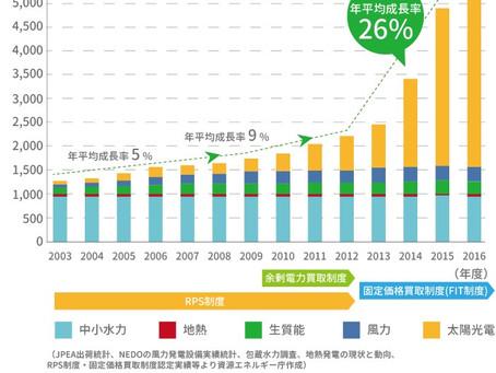 從日本綠能革命看台灣綠電躉購費率