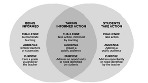 What is Informed Action?