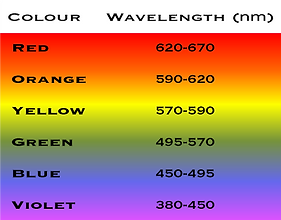 colour-frequency-chart.png