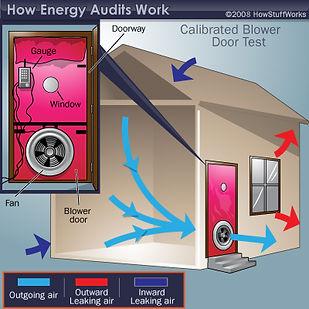 How Energy Audits Work
