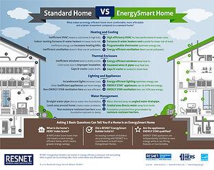 EnergySmart Home