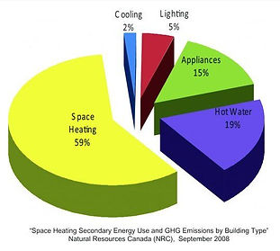 Electric Usage Chart