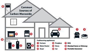 Sources of Carbon Monoxide