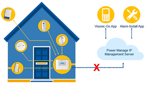 Troubleshooting power manage and the vis