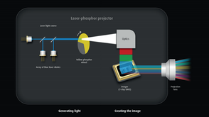 Explaining laser-phosphor illumination in projectors (white paper)