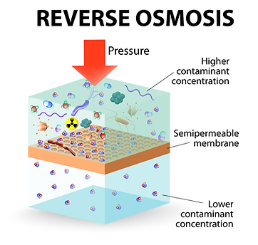 Reverse-Osmosis.png