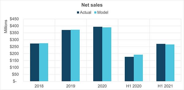 10 net sales.png