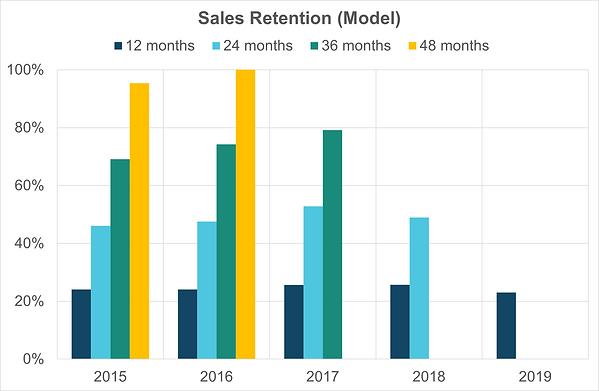 13 retention model.png