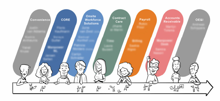 Complex system and roles in ManPower for the change
