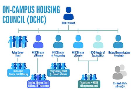 OCHC_orgStructure_V2.png